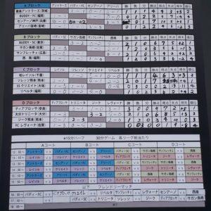 ニューバランスカップ初日結果